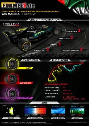 Pirelli setzt beim Grand Prix von Abu Dhabi auf die drei weichsten Slickmischungen.